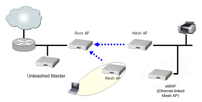 Supported mesh topologies emap hybrid mesh topology ccuart Image collections